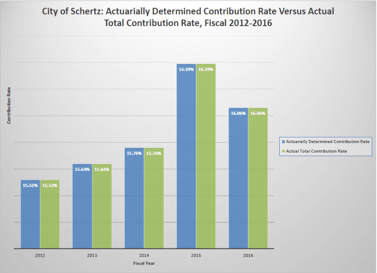 Actuarially Determined Contribution Rate Versus Actual Contribution Rate