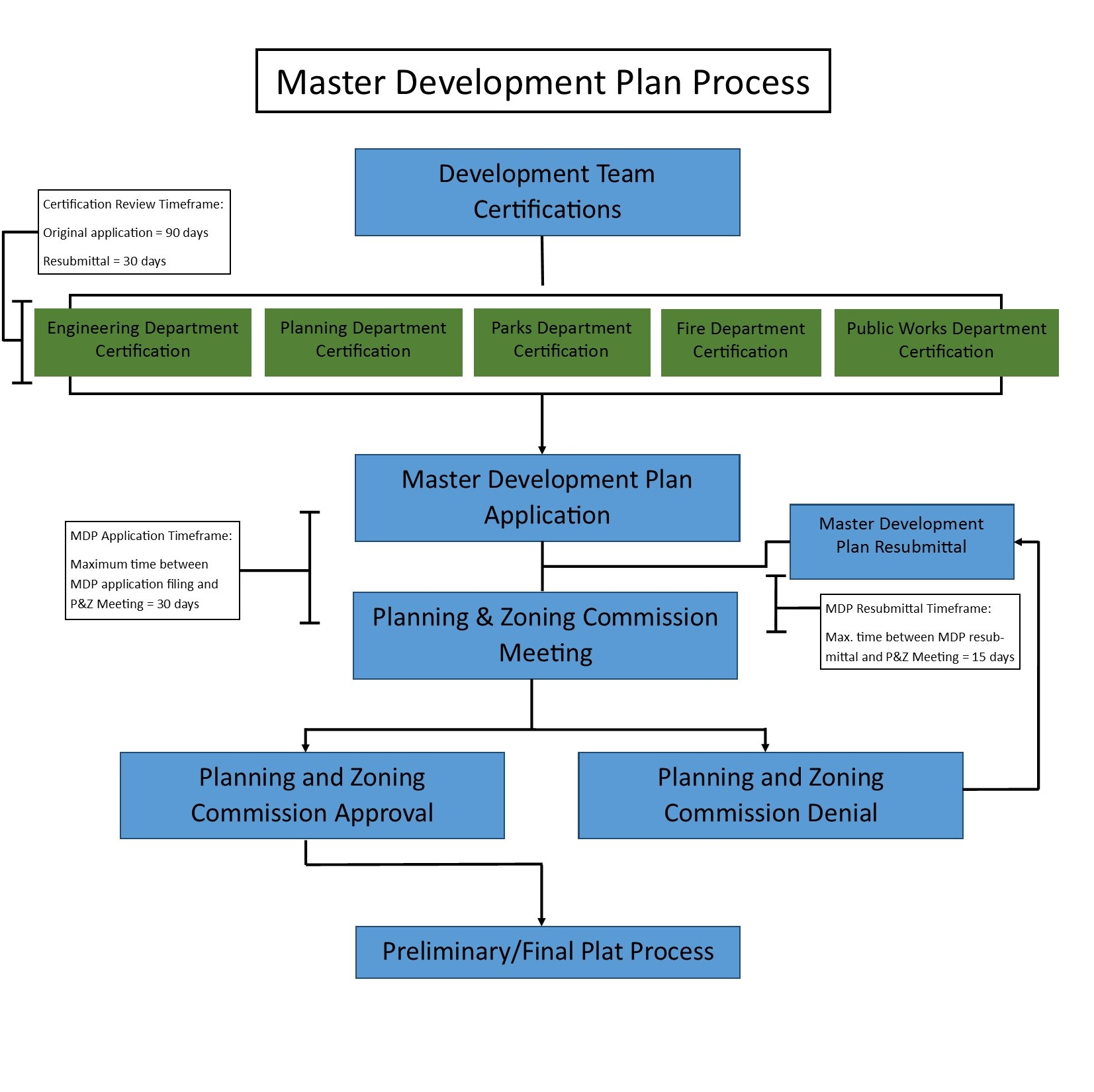 MDP Process Flow Chart
