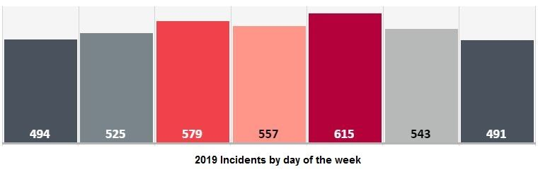 2019 Incidents by day of week